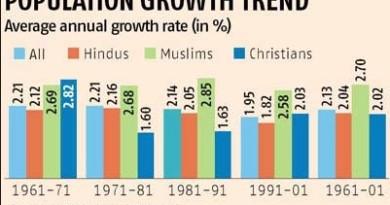 Tamil Nadu demographics