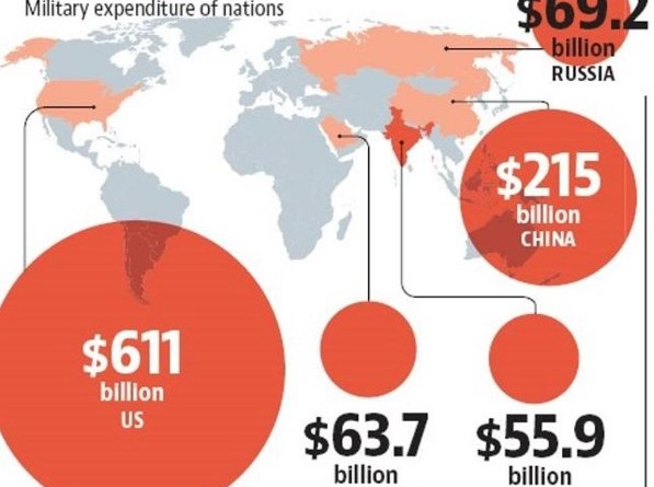 US World military spending country