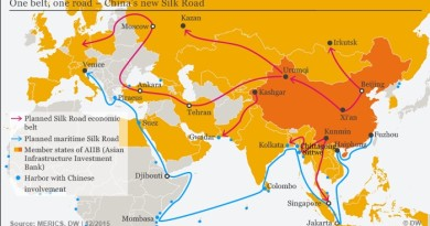 One Belt One Road (OBOR)